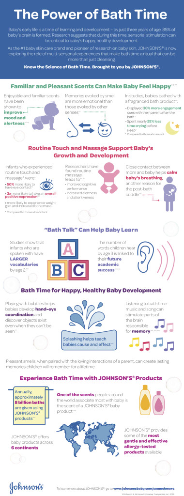 Infographic. The Power of Bath Time