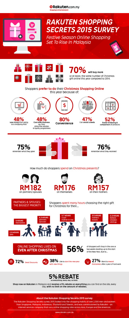 Rakuten Shopping Secrets Survey - Infographic - Nov26